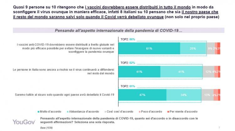 """COVID-19: gli italiani rifiutano il c.d. """"nazionalismo dei vaccini"""""""